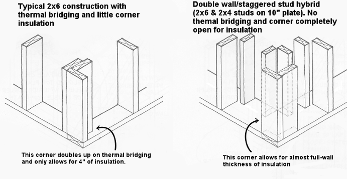 Home Construction Building Efficient Walls