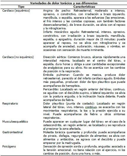 Aproximacion A La Historia Clinica Una Guia Romero Cabrera Medisur