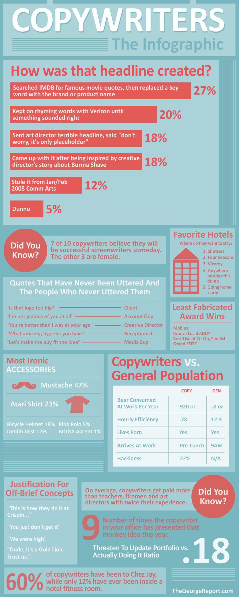 copywriter infographic