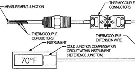 sensor thermocouple sensor termokopel belajar