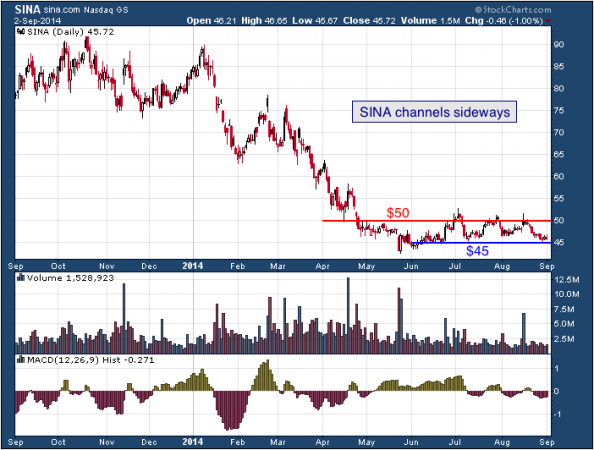 1-year chart of Sina (NASDAQ: SINA)