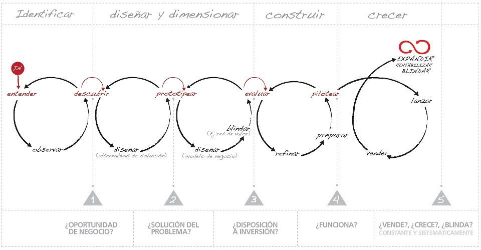 Cómo innovan las grandes empresas
