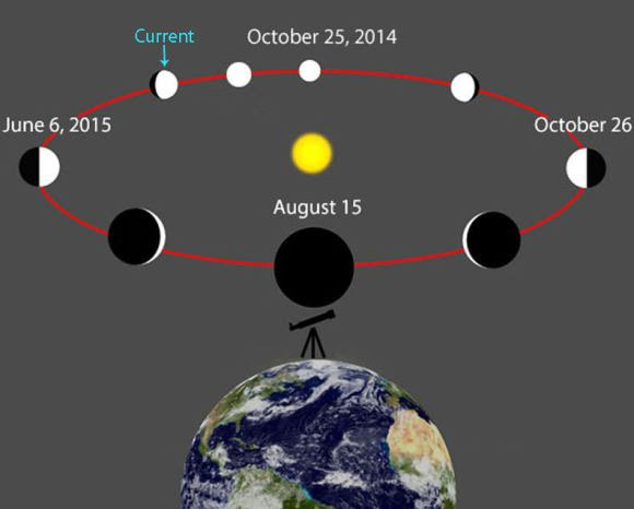 Venus circles between Earth and the Sun, causing it to go through phases just like the Moon. The planet is currently in gibbous phase as seen through a small telescope. Credit: Wikipedia with additions by the author