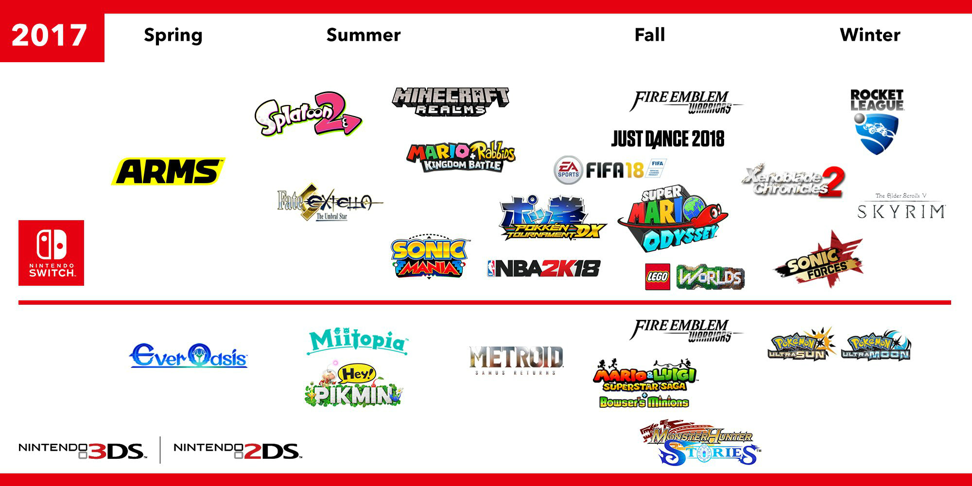 Here's whats on the horizon for Nintendo screenshot