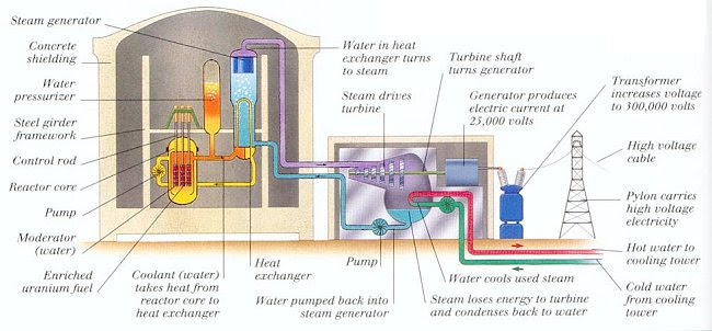 Nuclear Power Plant Diagram Labeled Wiring Diagram Libraries