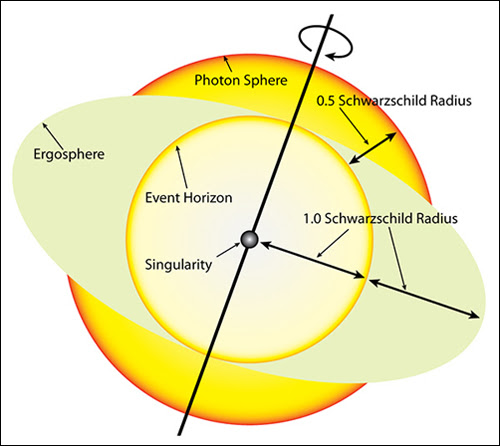 Image result for composition of black holes