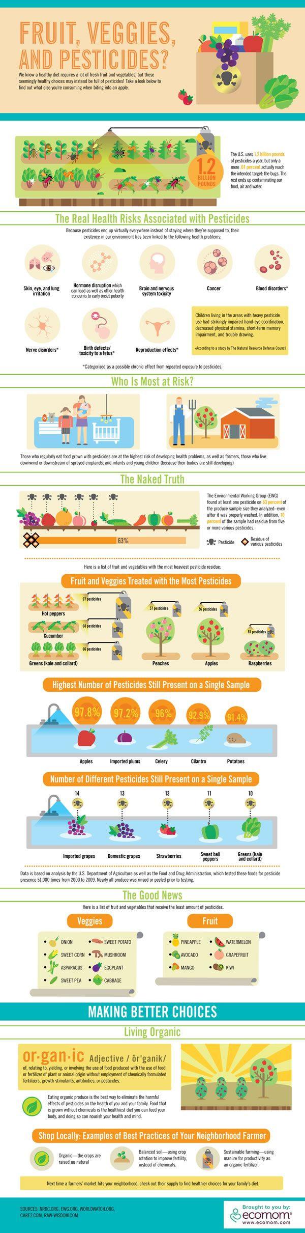 Fruits, Veggies, and Pesticide