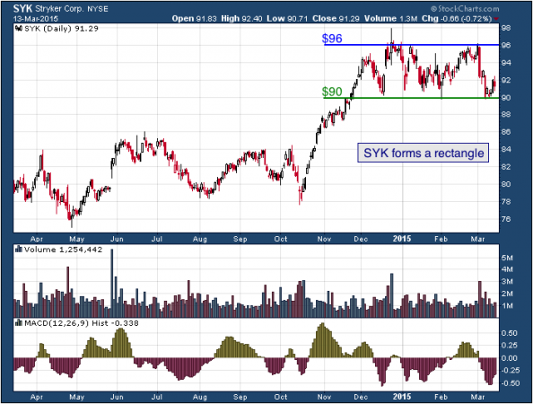 1-year chart of Stryker (NYSE: SYK)
