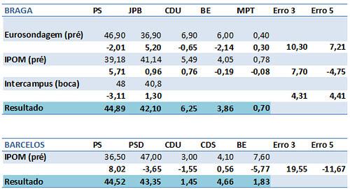 Autárquicas 2009: Comparação sondagens e resultados nos Concelhos de Braga e Barcelos