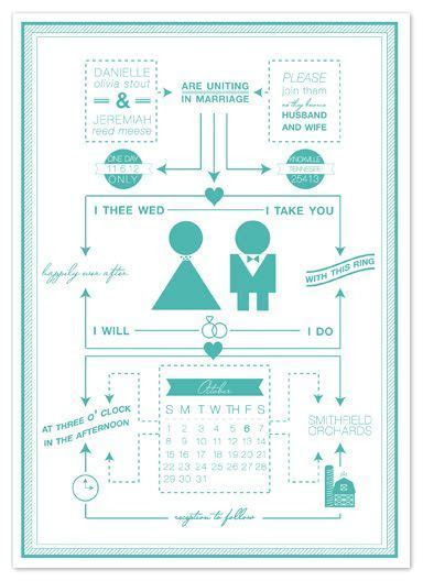 17 Best images about flow chart on Pinterest   Museums