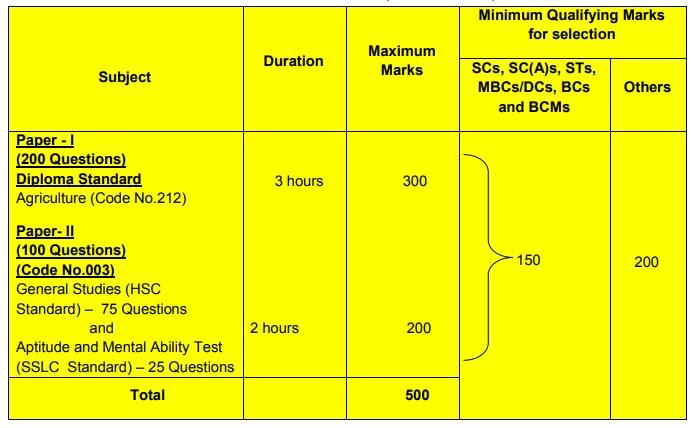 TNPSC Recruitment 2019 580 AAO Posts