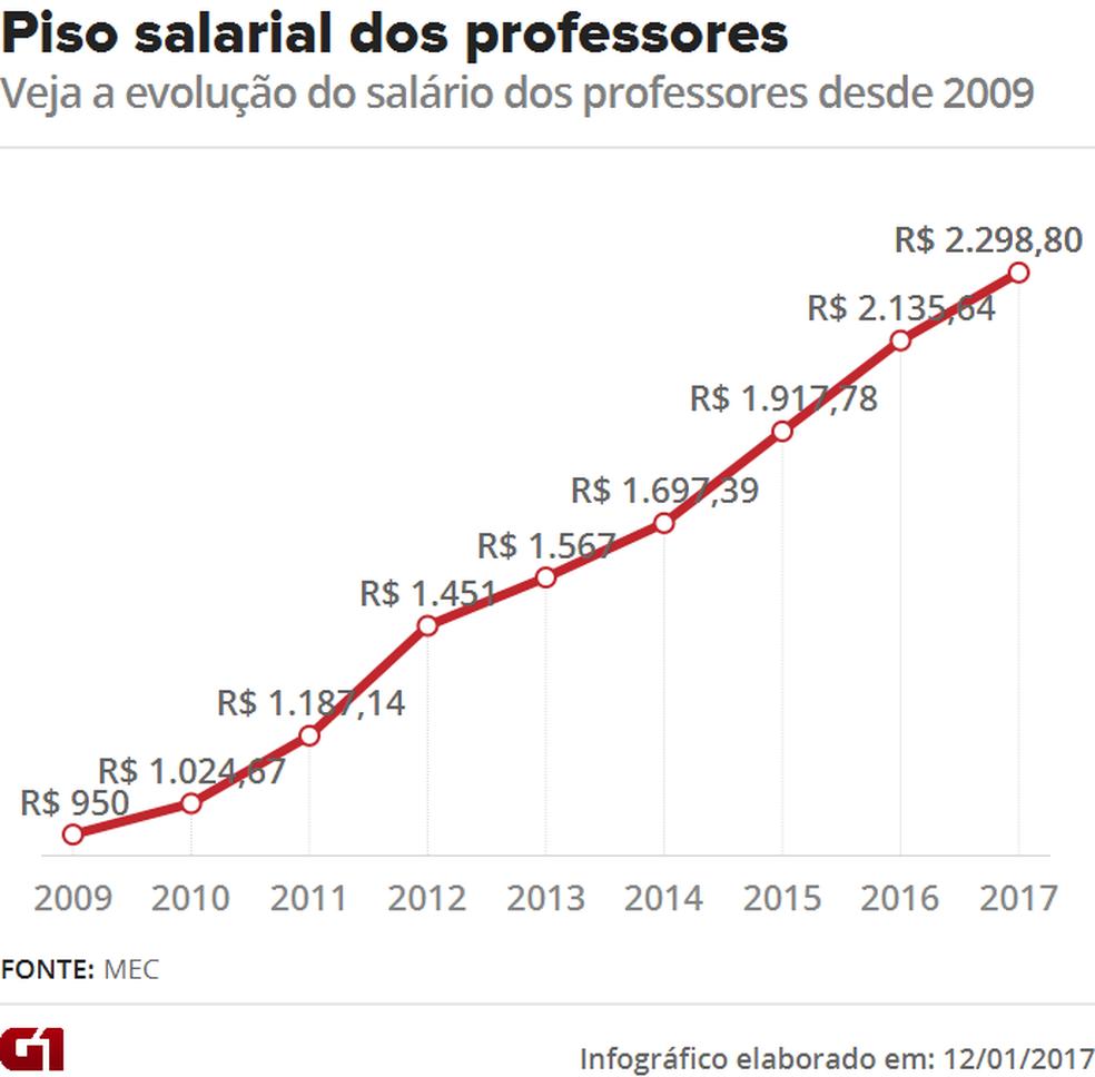 Veja a evolução do salário dos professores desde 2009 (Foto: Editoria de arte/G1)