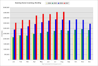 Existing Home Sales Inventory