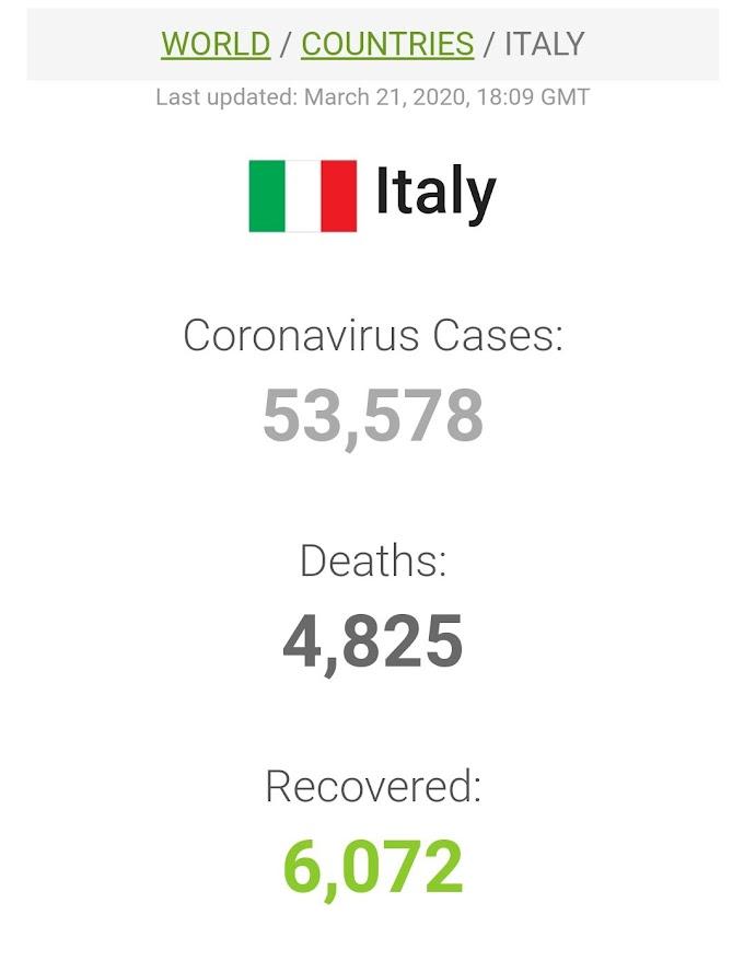 इटली- कोरोना वायरस से 24 घंटे में रिकॉर्ड 793 मौतें, 6000 से अधिक नए मरीज की पुष्टि, भारत में बरती जा रही गंभीर लापरवाही