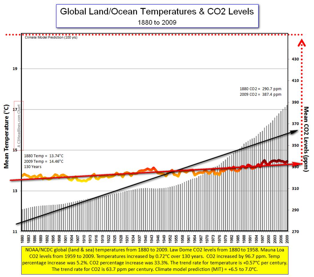 NCDC Global Temps Since 1880