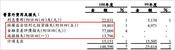 2509 全坤建_投資損失