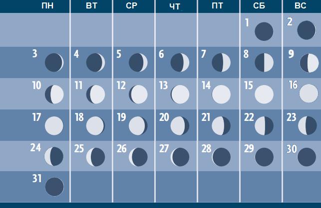 Фазы Луны в октябре 2016 года