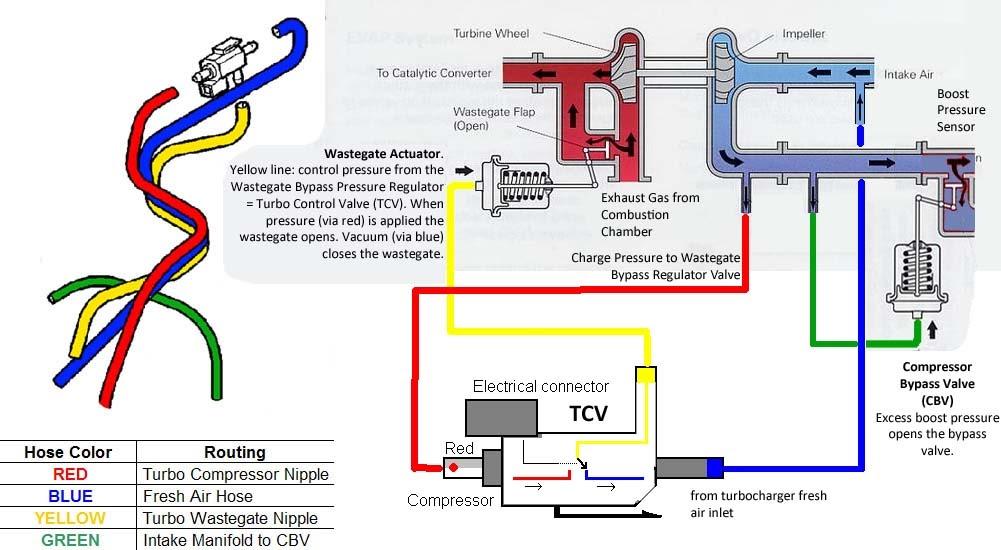 Wiring Diagram  25 Volvo S60 Vacuum Hose Diagram