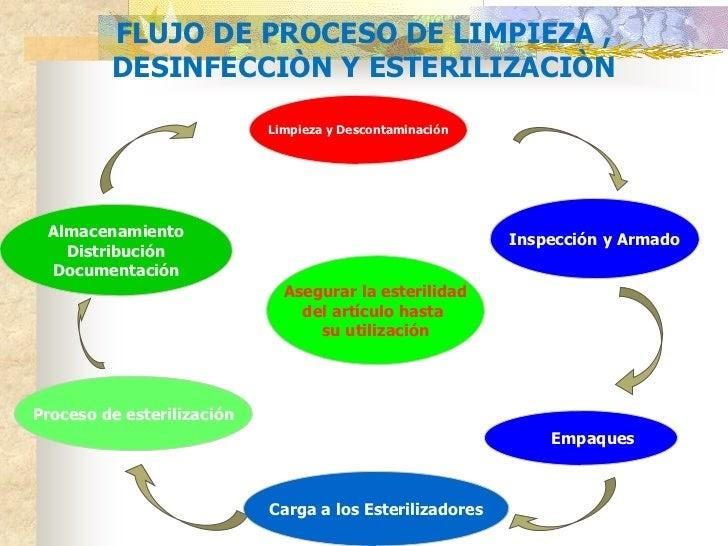 Ceye limpieza y desinfecci n del material for Programa de limpieza y desinfeccion de una cocina