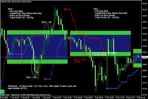 Forex best indicator download