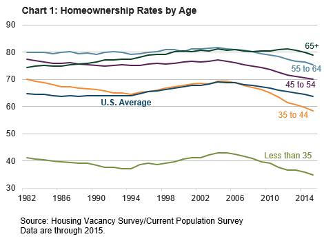 Chart 1: Homeownership Rates by Age