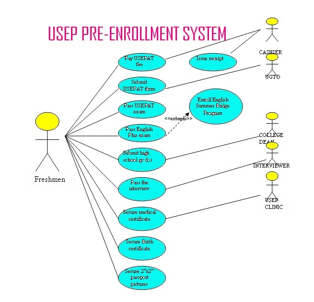 user requirements of enrollment system Home requirements user requirements user requirements a good set of user requirements are needed for any project, especially computer system projects, to be.