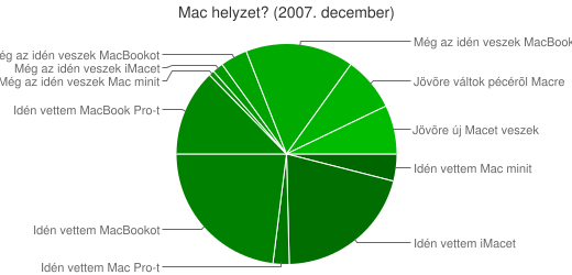 2007. december