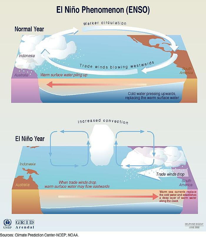 El Niño Diagram