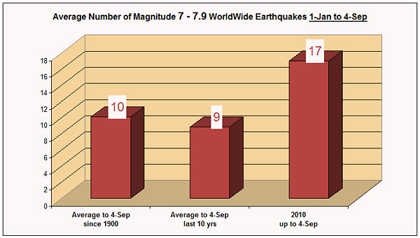 magnitude-7-to-7.9-earthquakes-4-sep-2010