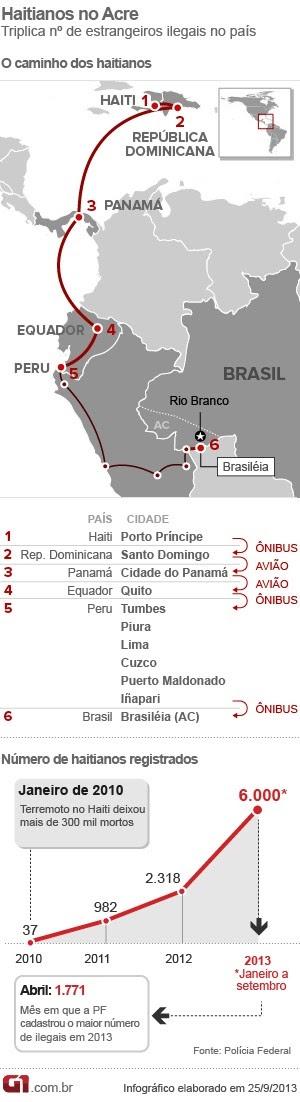 Triplica em 2013 número de haitianos ilegais que entram pelo Acre