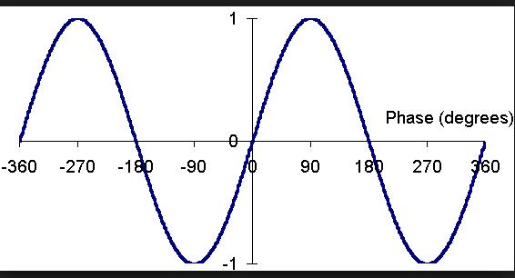 sin wave  9999