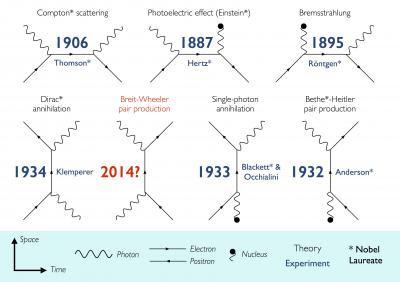 L'interazione tra luce e materia nella storia della fisica. Crediti: Oliver Pike, Imperial College London