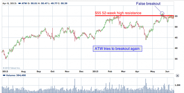 1-year chart of ATW (Atwood Oceanics, Inc.)