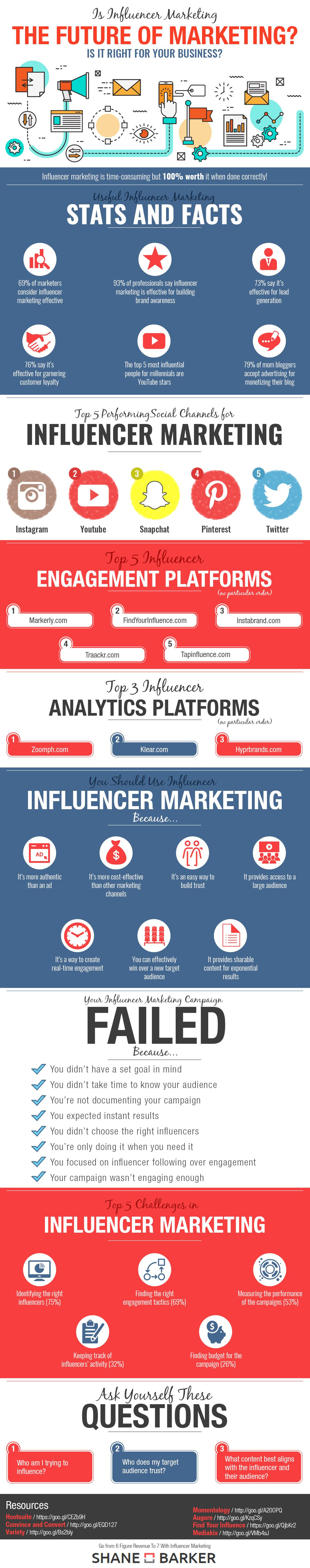 Is Influencer Marketing the Future of Marketing #Infographic