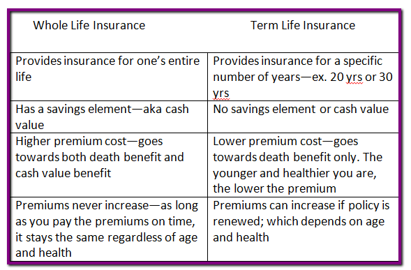 What's The Best Life Insurance Policy to Buy? It's Healthy ...
