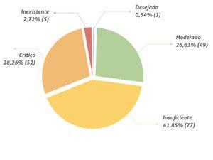 Gráfico apresenta o percentual de transparência (Foto: Reprodução/TCE-PE)