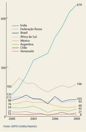 O descompasso entre a ciência brasileira e o registro de patentes