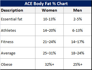 body fat percentage calculator chest