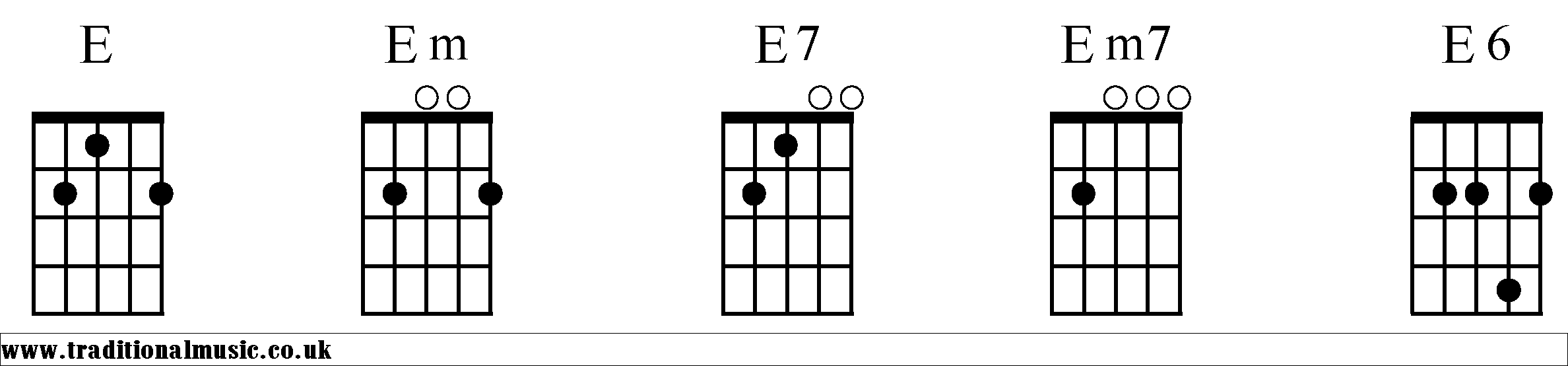 E Chord On Ukulele Gallery Piano Chord Chart With Finger Positions