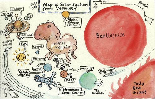 Map of solar system from memory