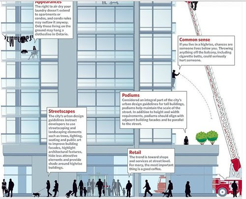 extract from graphic on vertical housing, Toronto Star