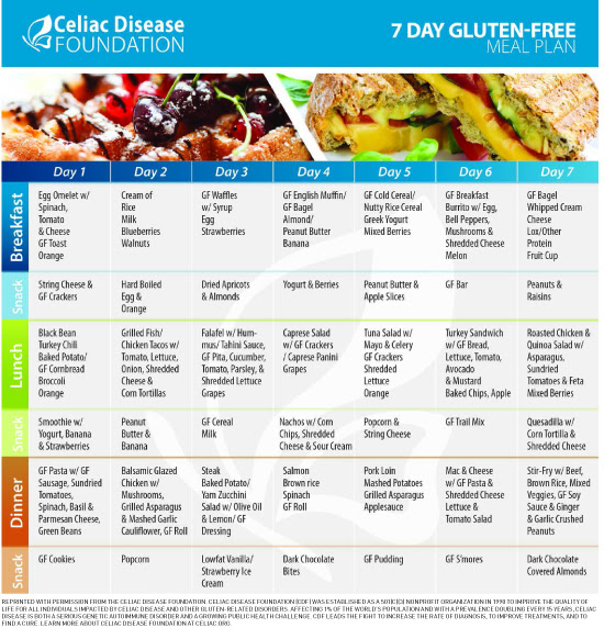Celiac Disease & Women's Health - Today's Dietitian Magazine
