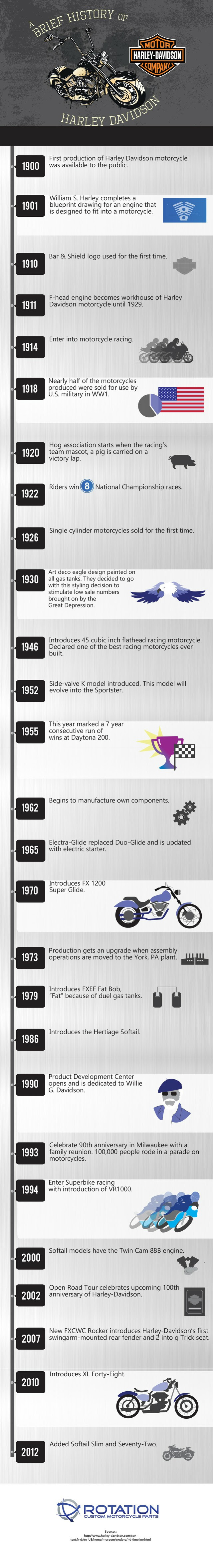 Infographic: A Brief History of Harley Davidson