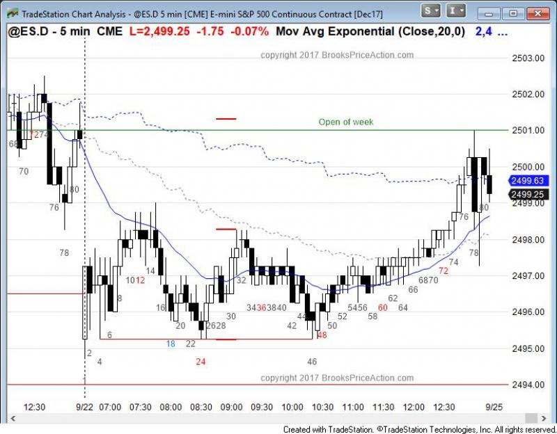 Emini Sp Futures Technical Analysis Day Trading Forex Live Course -
