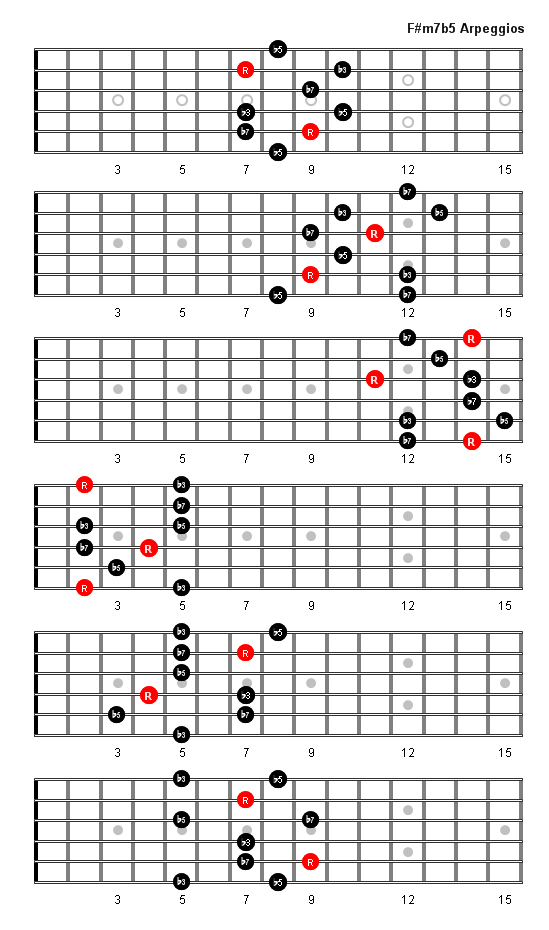 61 GUITAR CHORD F SHARP MINOR 7 FLAT 5, FLAT GUITAR CHORD MINOR 5 F ...