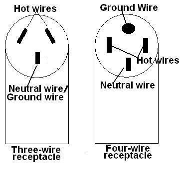 3 Wire Range Wiring Diagram Bose Lifestyle Wiring Schematic Rcba Cable Yenpancane Jeanjaures37 Fr