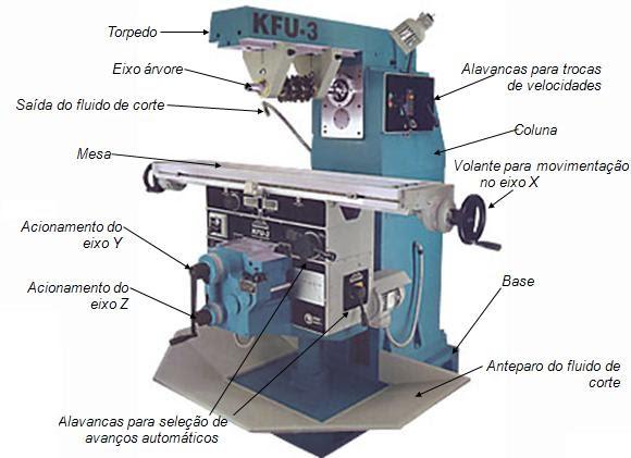 Fresadora horizontal mecanizado industrial for Tipos de fresadoras