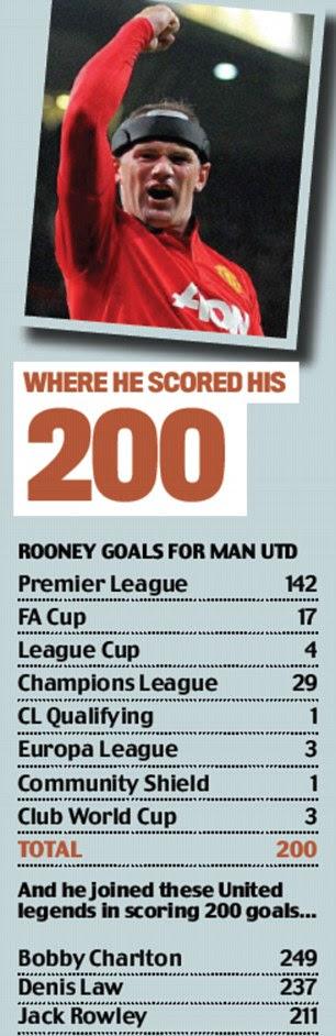 Rooney 200