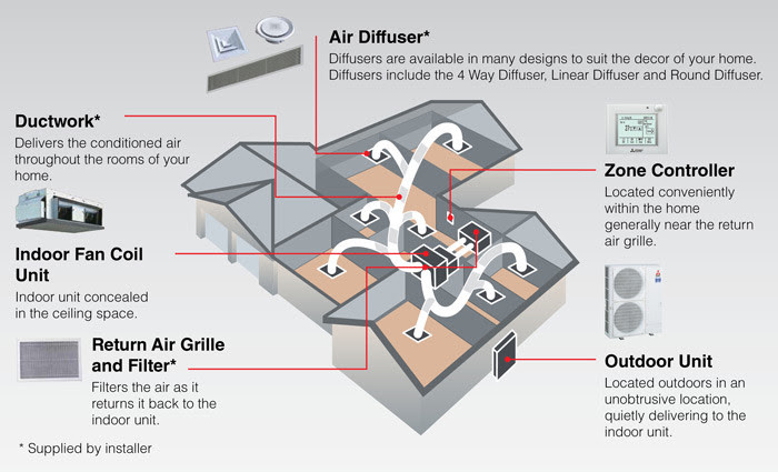 ducted air conditioning system example layout