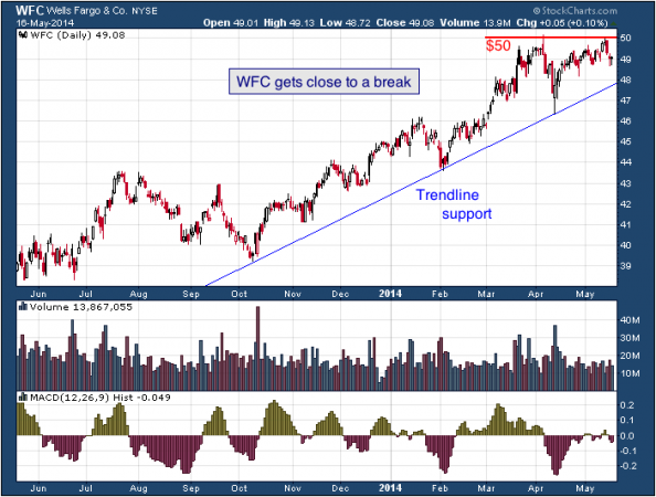1-year chart of WFC (Wells Fargo & Company)